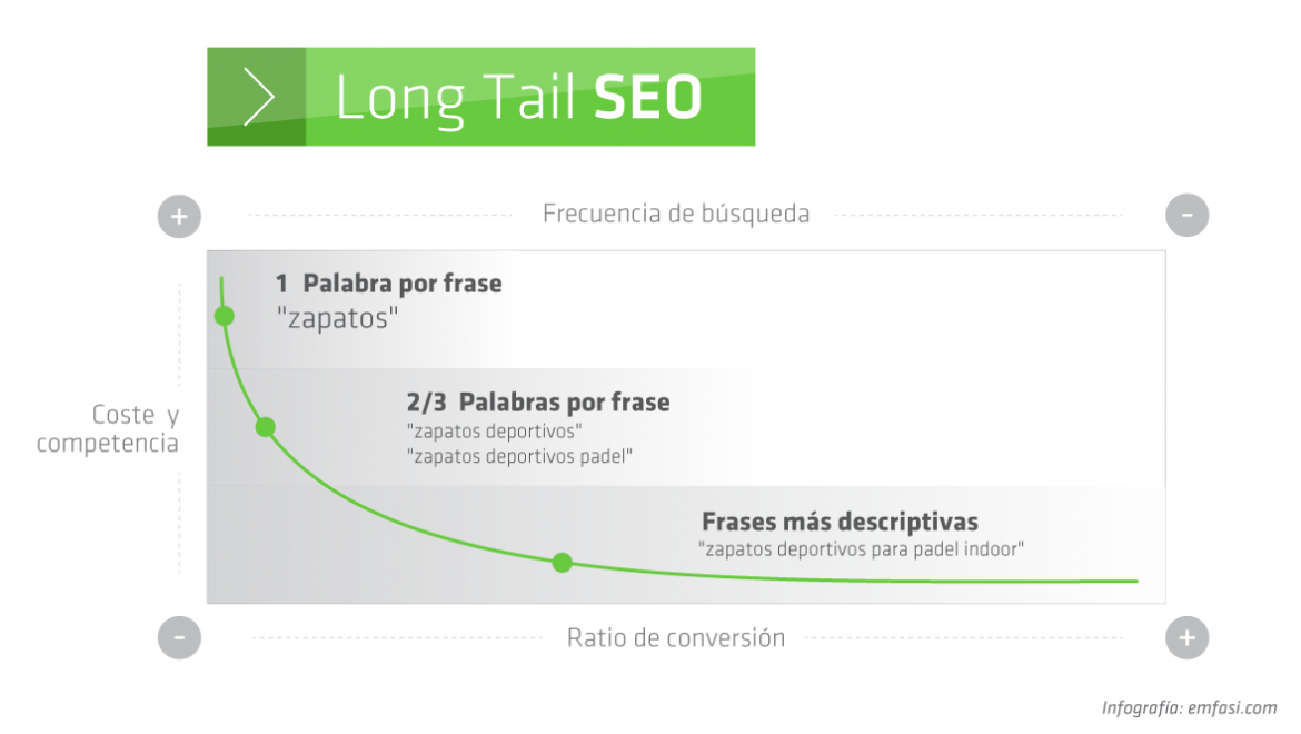 Que son las Long Tail SEO